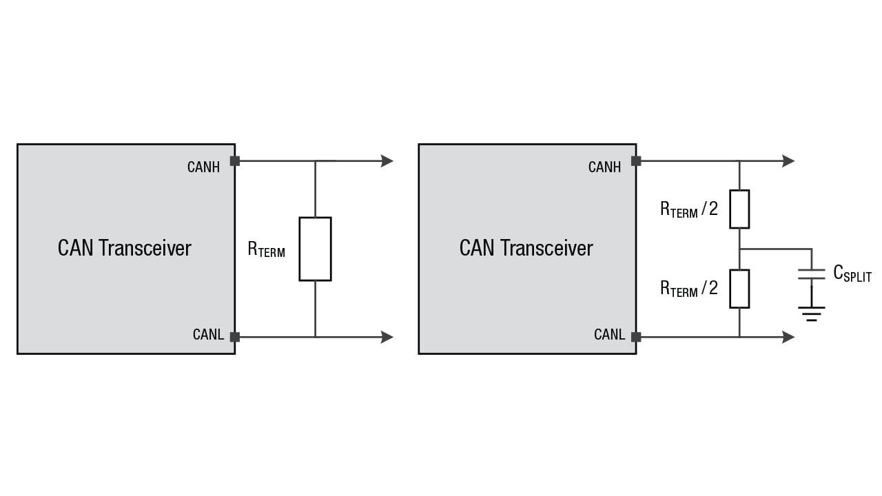 Comparison diagram of standard vs. split termination scheme in a CAN transceiver.