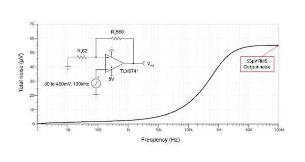 TLV6741 noninverting, G = 10 V/V noise simulation