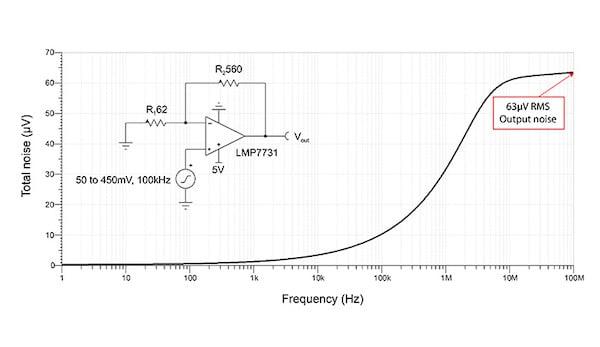 LMP7731 noninverting, G = 10 V/V noise simulation