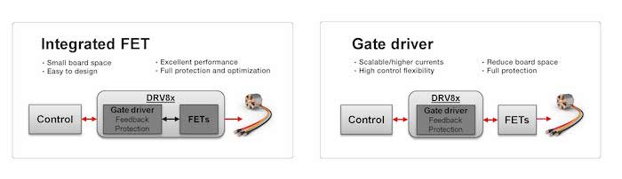 Integrated FET versus gate-driver architectures