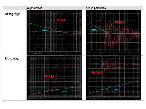 Results of PSpice for TI simulation before and after adding parasitic components
