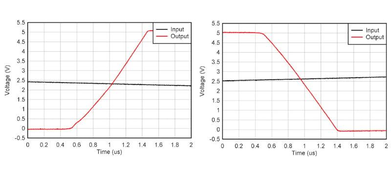Figure 10: Rising edge (left) and falling edge (right)
