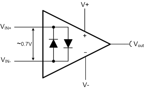 Figure 2. Input clamping diodes