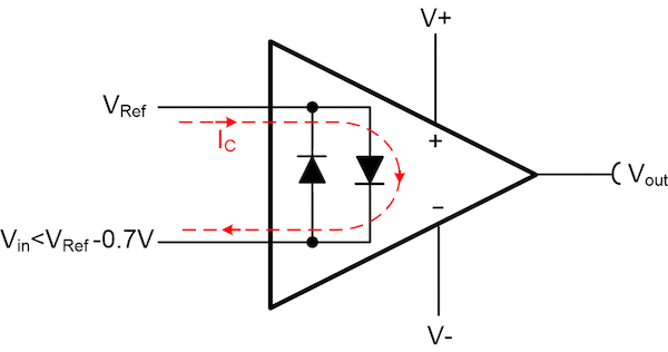 Figure 3. The clamping diode conducts when the differential input is too large