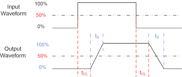Figure 4: Propagation delay
