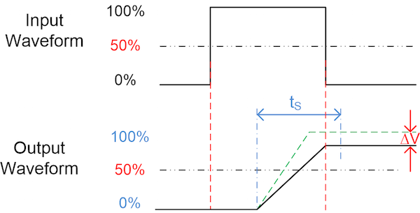 Figure 6: Influence of slew rate on timing