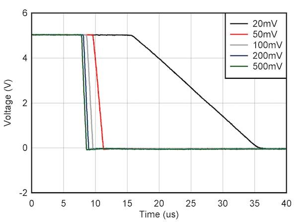 Figure 7: Input overdrive voltage vs. falling edge propagation delay