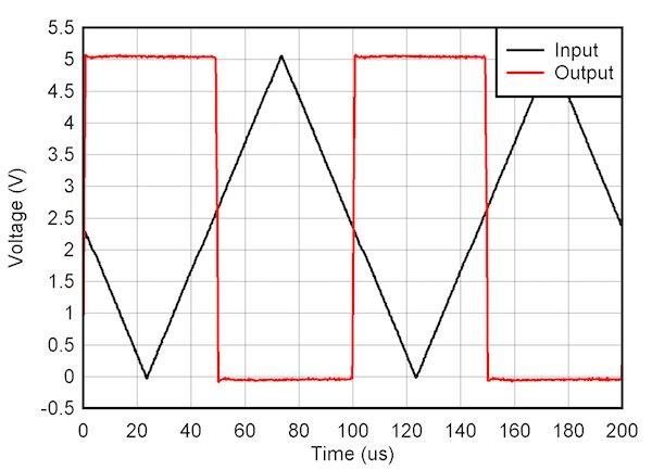 Comparator response to input voltage (propagation delay included)
