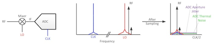 Clock-Noise Impact on RF Signals for Different Receiver