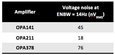 Amplifier voltage noise using ENBW=14Hz