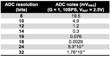 Table 1. Inherent ADC noise by ADC resolution