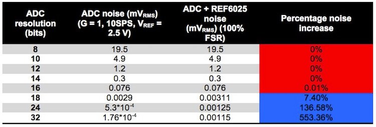 Table 2. Total noise and percentage increase by ADC resolution