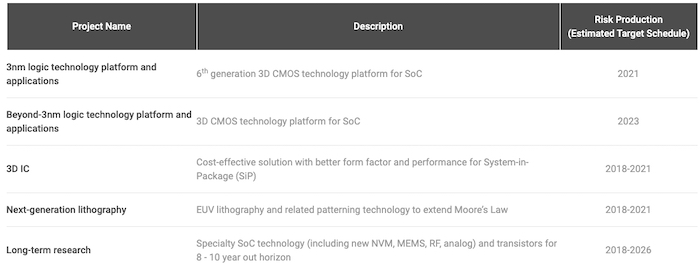 TSMC's schedule for major R&D projects
