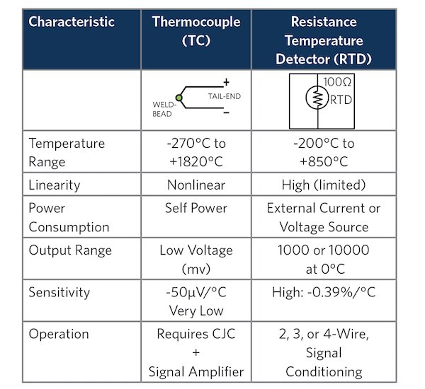 Comparison of Basic RTD and Thermocouple Temperature Sensor Characteristics