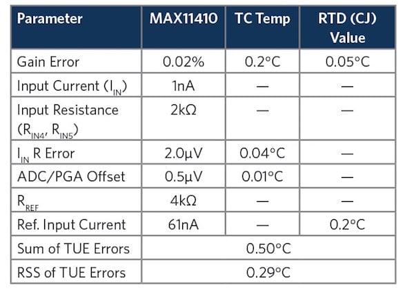 Table 3. MAX11410 Digitizer Errors