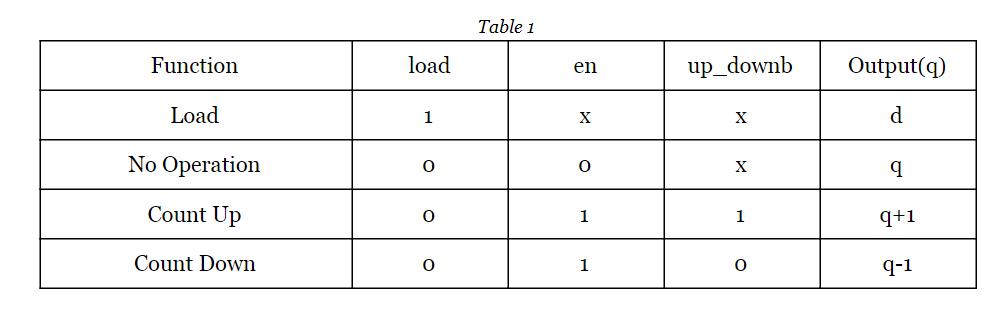 Using Verilog to Describe a Sequential Circuit