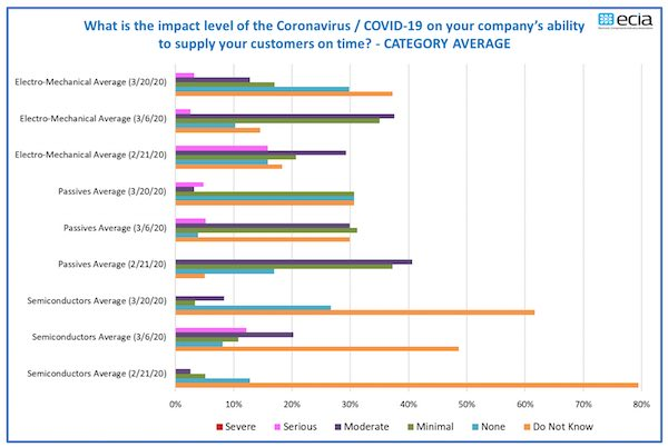 A table showing the supply chain impact of COVID-19 for electronics manufacturers.