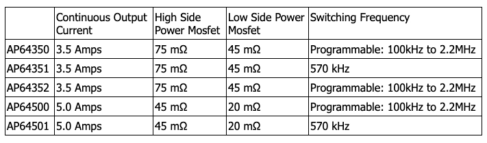 Key differences between the Diodes Incorporated buck converter family