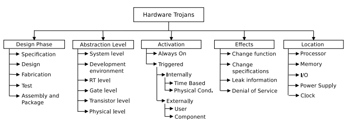 Taxonomy of hardware trojans