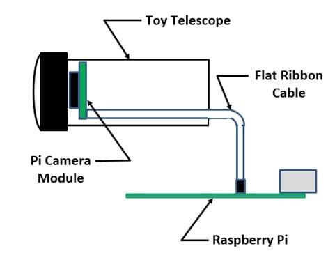 How to Build a Raspberry Pi Camera Raspberry Pi Camera Module Schematic on