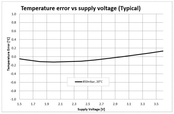 Temperature error vs. supply voltage of MS5839