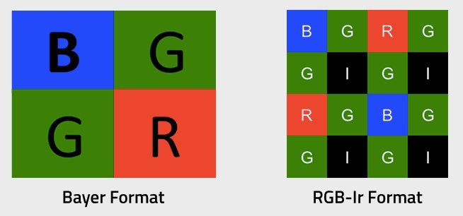 The Bayer format vs. the RGB-IR format