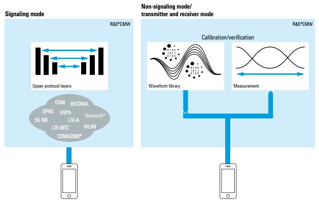 The CMW platform's wireless device testing