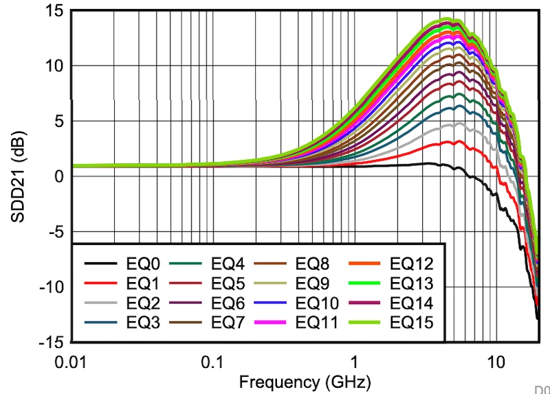 The DisplayPort EQ settings curves of TI's TUSB1046-DCI.