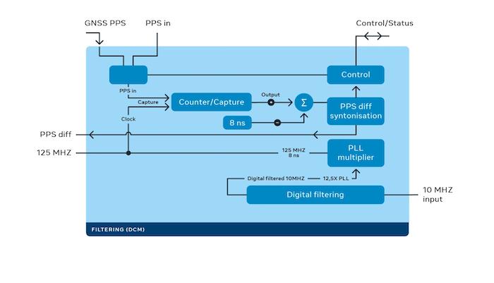 The FPGA digital filtering sub-system