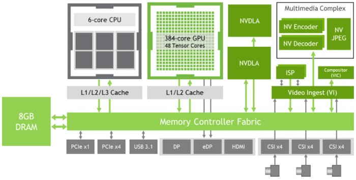The NVIDIA Jetson Xavier NX is an example heterogeneous platform