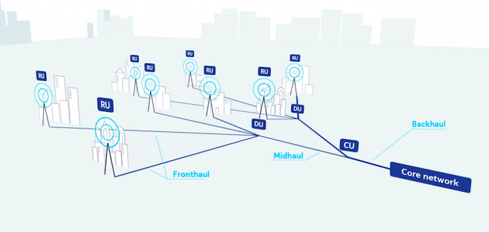 The O-RAN 5G network topology