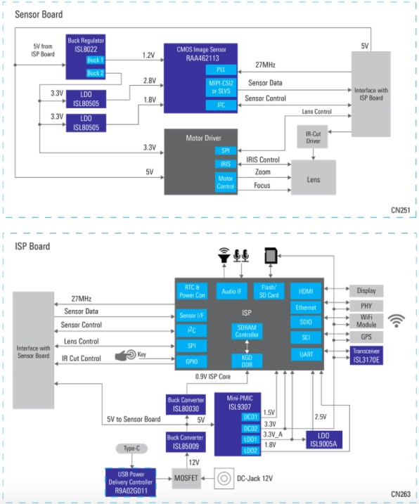 The Renesas-Novatek-Systemtec reference design