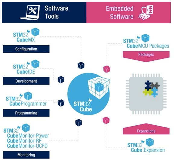 The STM32Cube Ecosystem is the complete software solution for STM32 microcontrollers