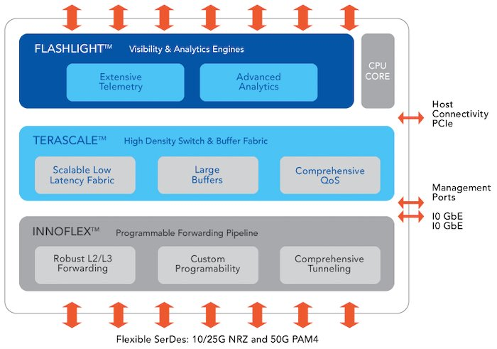 The TERALYNX architecture