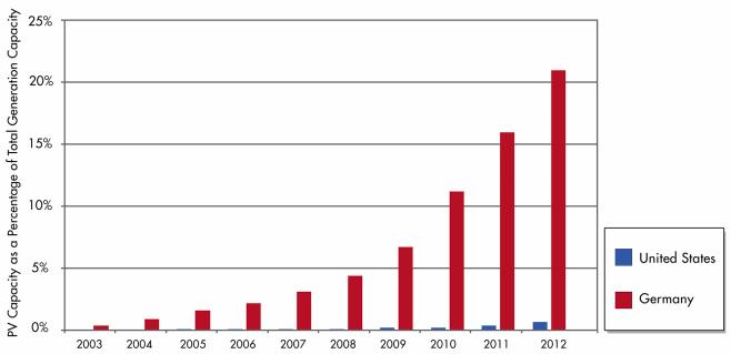 The U.S. statistics of PV capacity