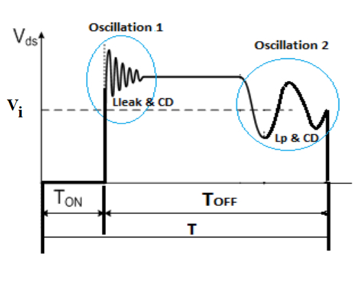 The VDS waveforms of a DCM flyback converter.