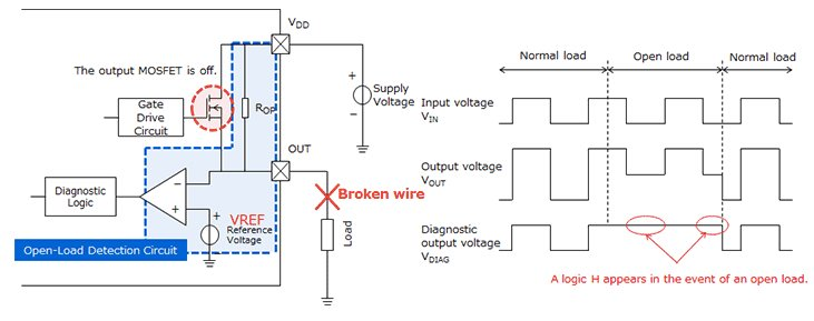The above circuit monitors output voltage when the output MOSFET is off, allowing it to detect an open load