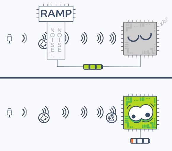 The analog RAMP chip uses machine learning