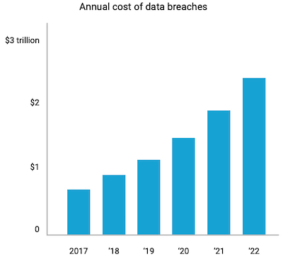 The annual cost of data breaches according to Juniper Research