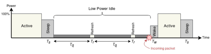 The approximate transitions times and power consumption of various energy-efficient Ethernet states