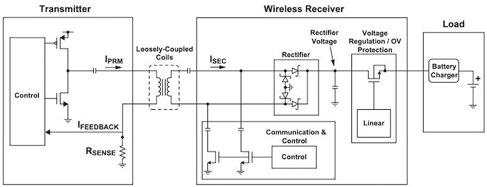 The architecture of a 5 W wireless power transfer