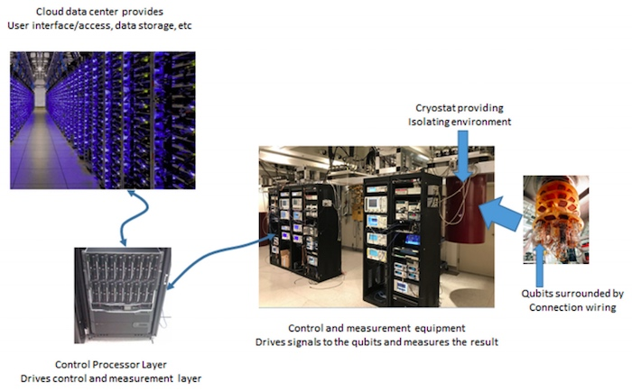 The basic components needed to run a quantum computer