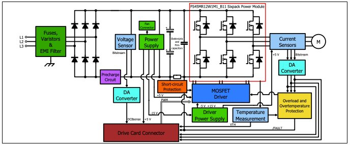The block diagram for the Eval-M5-E1B1245N-SiC