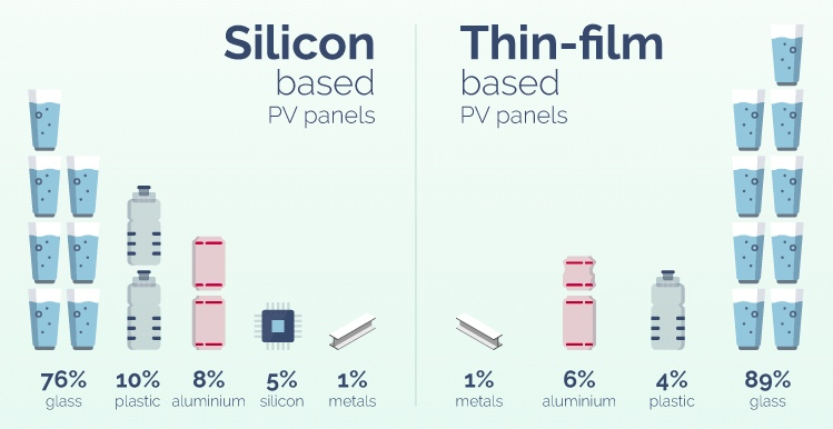 The breakdown of silicon-based PV panels vs. thin-film-based PV panels