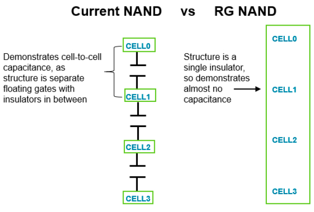The capacitive structure of a traditional gate NAND and a replacement-gate NAND
