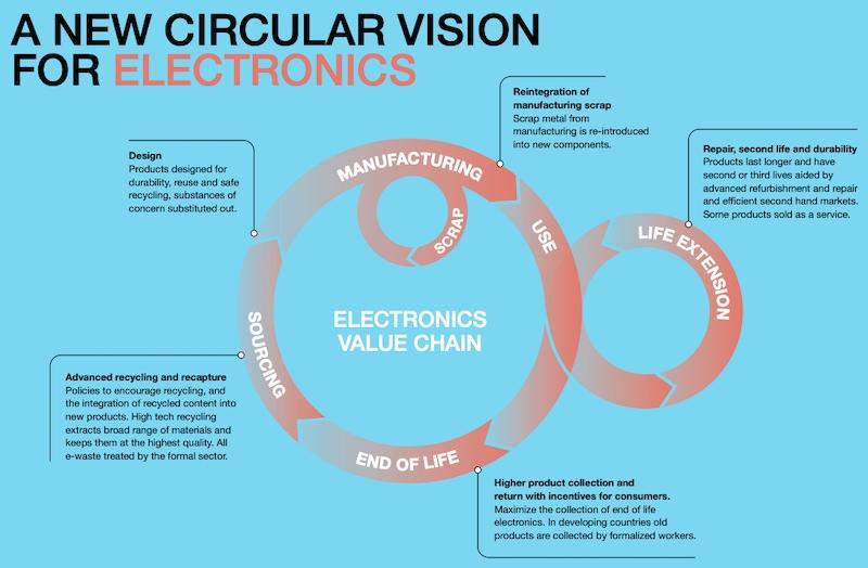 The circular vision