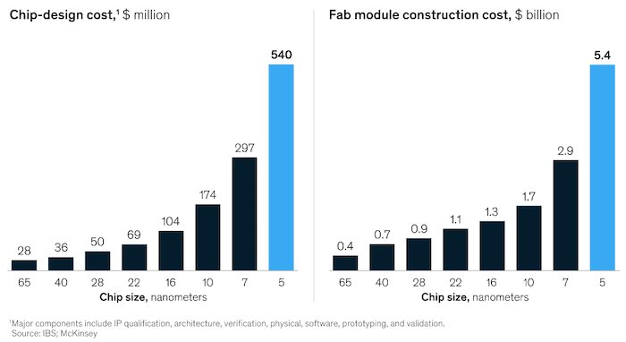 The cost of R&D and manufacturing of new IC nodes has grown exponentially