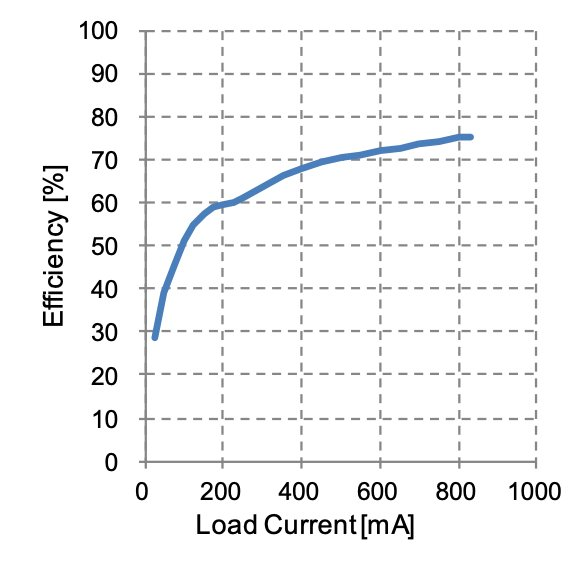The efficiency of BD7J200 for various load currents