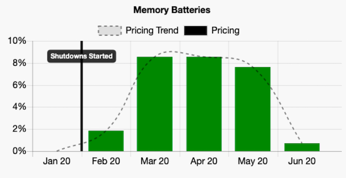 The fluctuation of memory battery prices