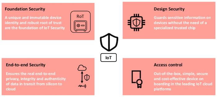 The four pillars of u-blox's IoT security-as-a-service portfolio